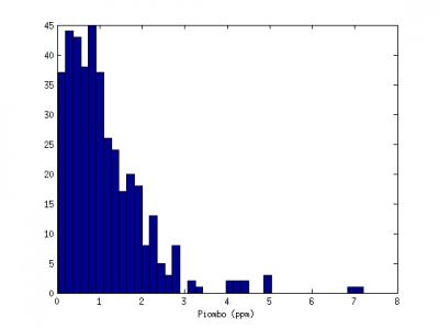 Distribuzione del quantitativo di piombo in 400 rossetti analizzati dalla FDA